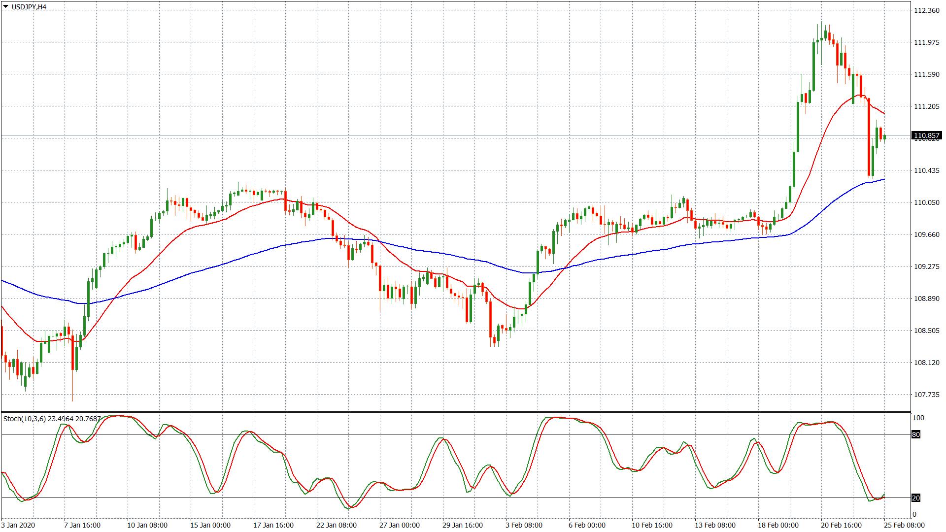 Gold in Relation zu Dollar-Yen