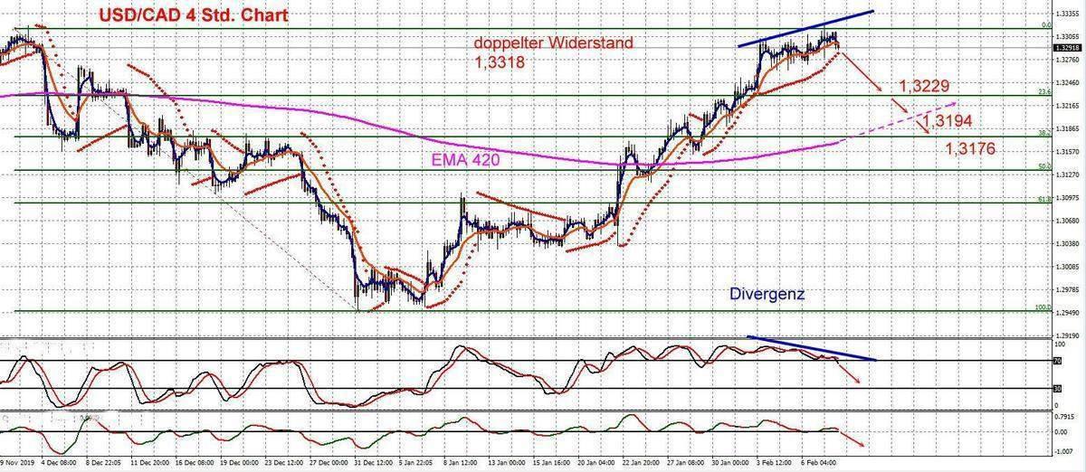 Der Ölpreis ist eng mit der Kursentwicklung des kanadischen Dollar gekoppelt