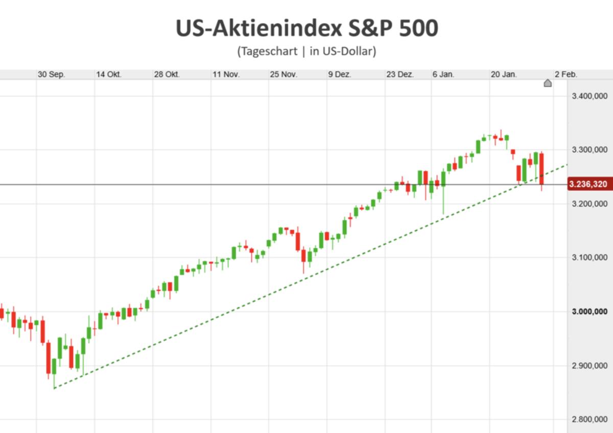 Lackmustest für Aktienmärkte? S&P 500 Chart