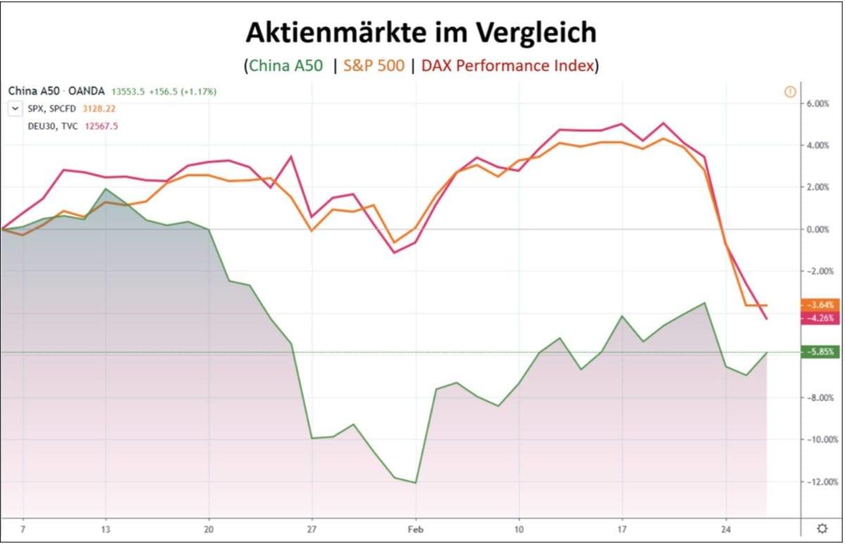 Aktienmärkte im Vergleich in Form eines Chartverlaufs