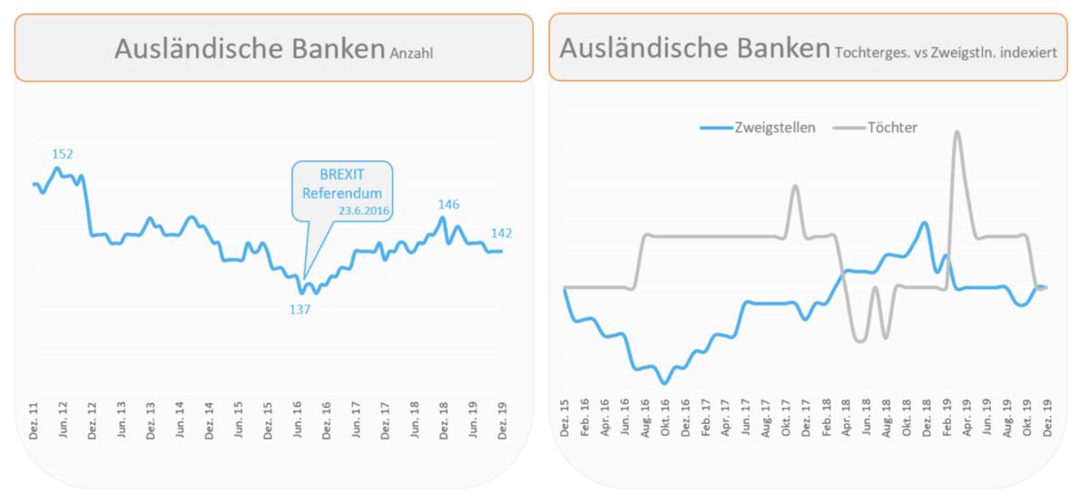 Ausländische Banken in Deutschland