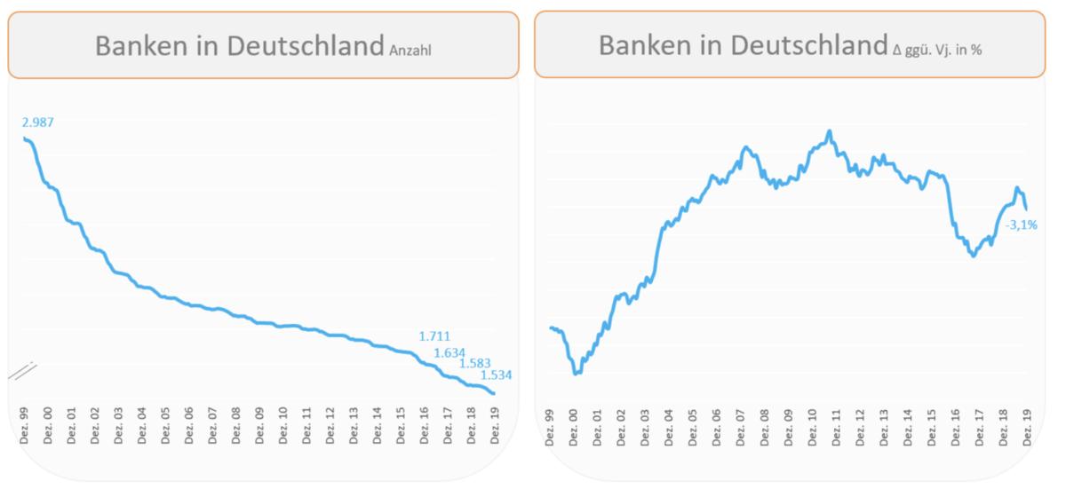 Alle Banken in Deutschland