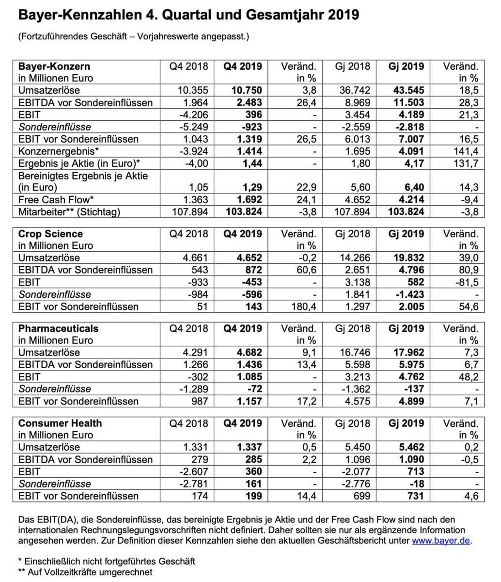 Die Quartalszahlen von Bayer im Detail