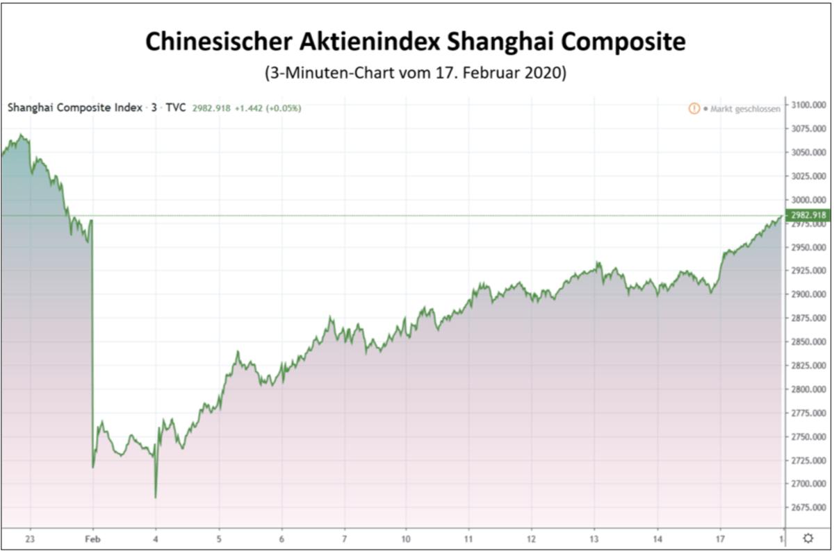 China Aktienkurse
