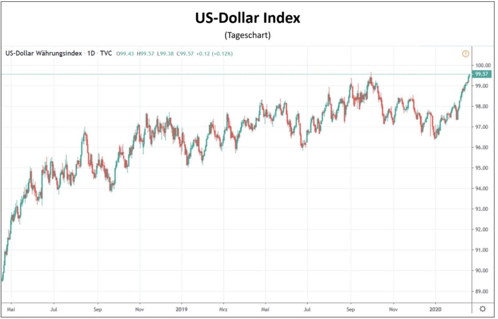 US Dollar Index Chart - Coronavirus drängt Markt in den Dollar