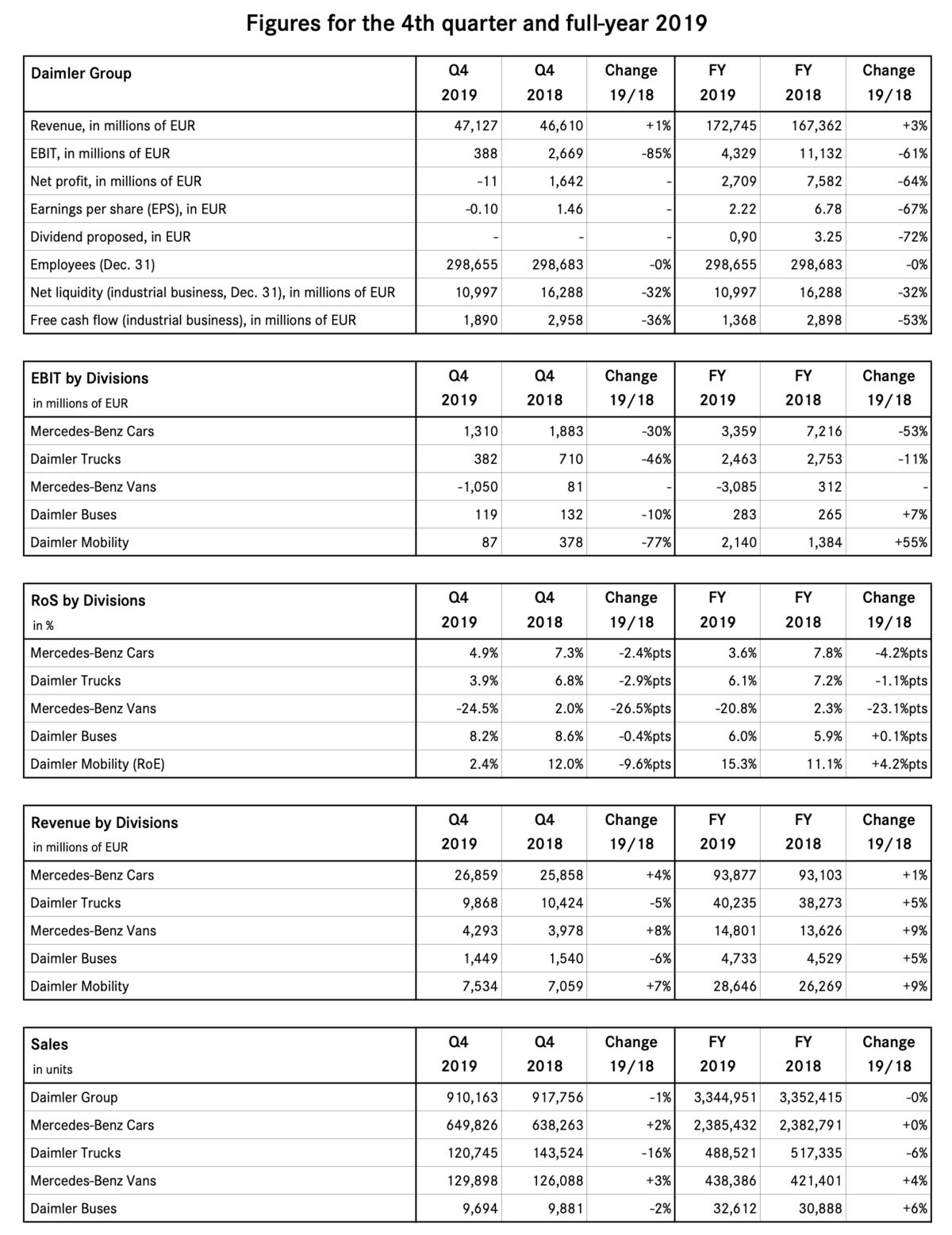 Daimler-Quartalszahlen vom 11. Februar