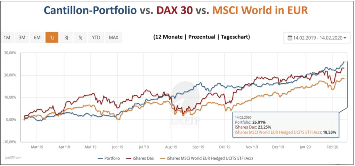 Dax vs MCSCI vs Goldpreis Cantillon im Chart
