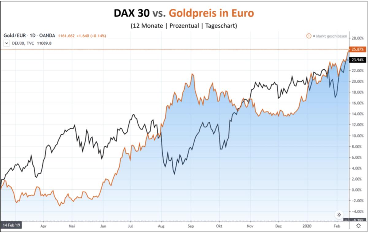 Dax vs Gold im Chartverlauf