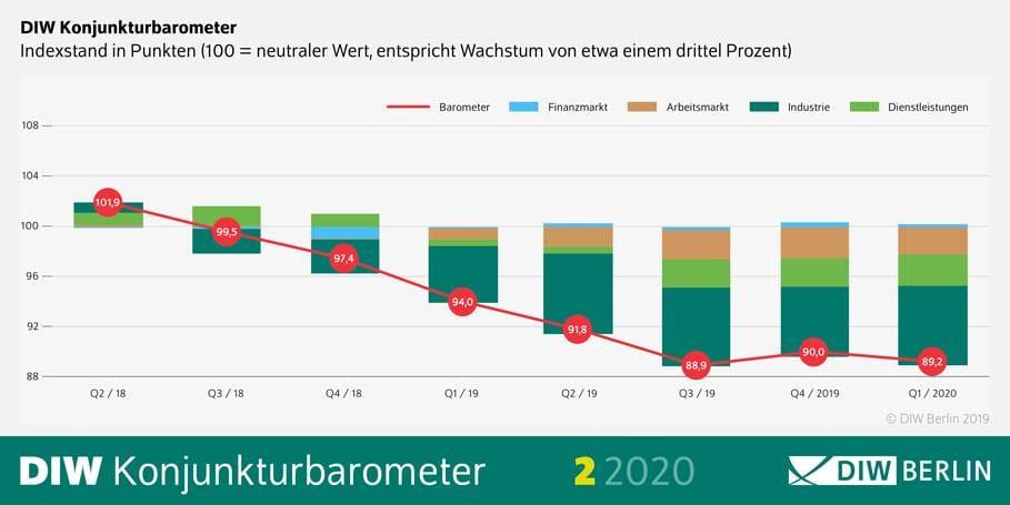 Das DIW-Konjunkturbarometer - weiter langsam im Abwärtstrend