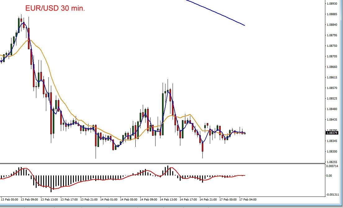 Euro vs US-Dollar Chartverlauf