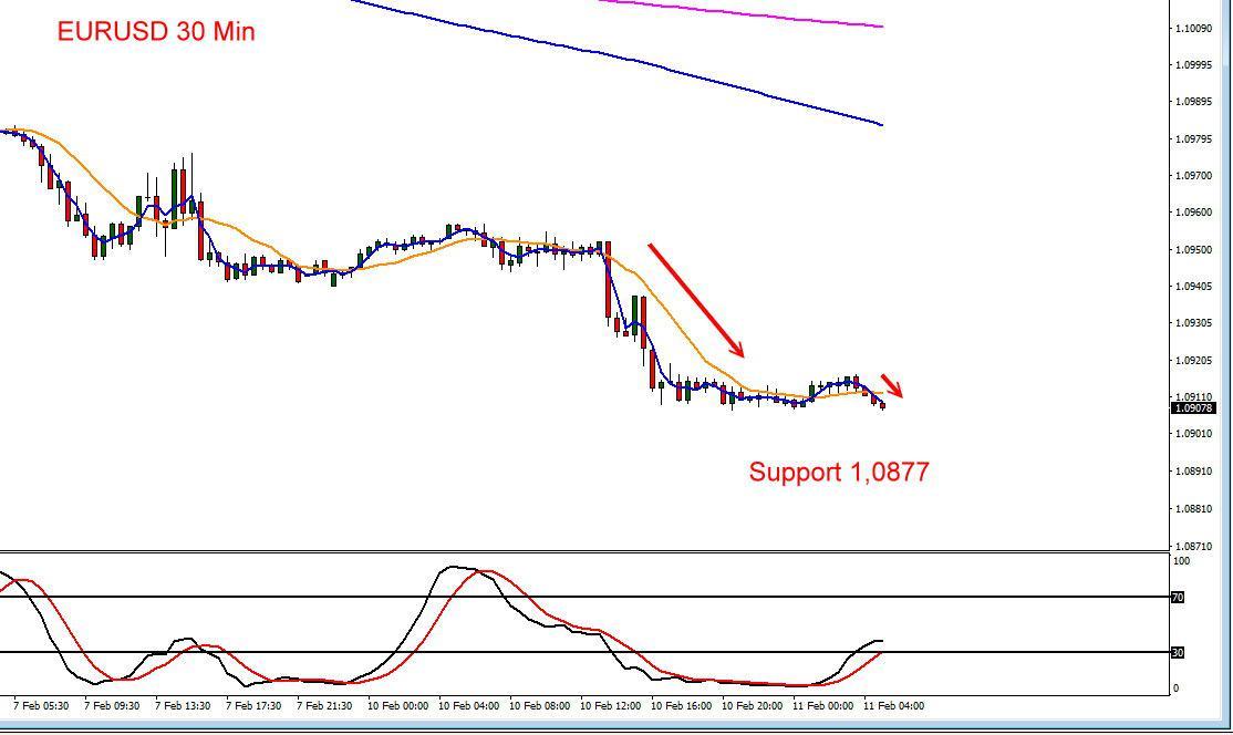 Der Euro zum US-Dollar zuletzt auf Talfahrt