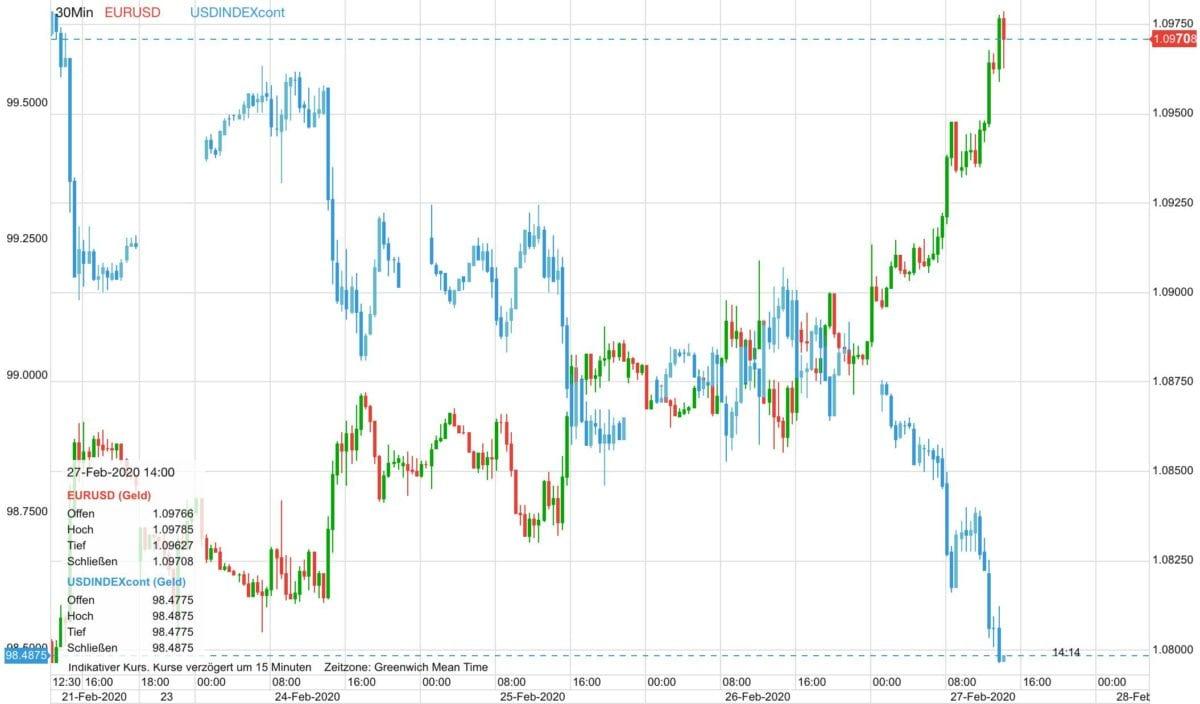 Euro vs US-Dollar im Vergleich zum Dollar-Index