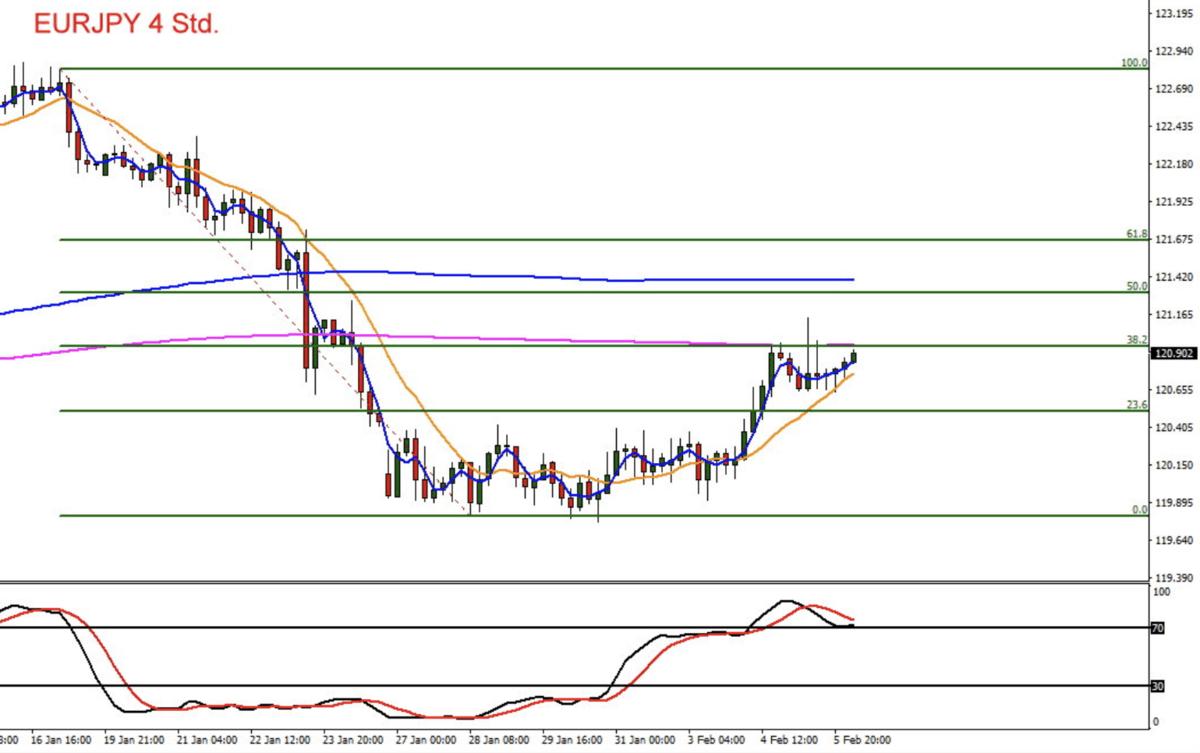 Euro Yen Chartverlauf