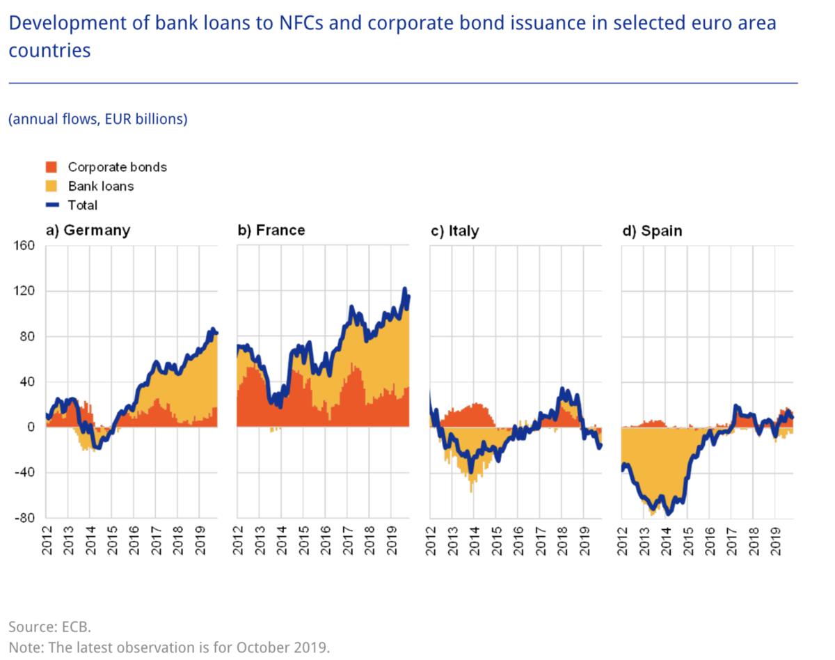 EZB Grafik über die Kreditvergabe an Unternehmen