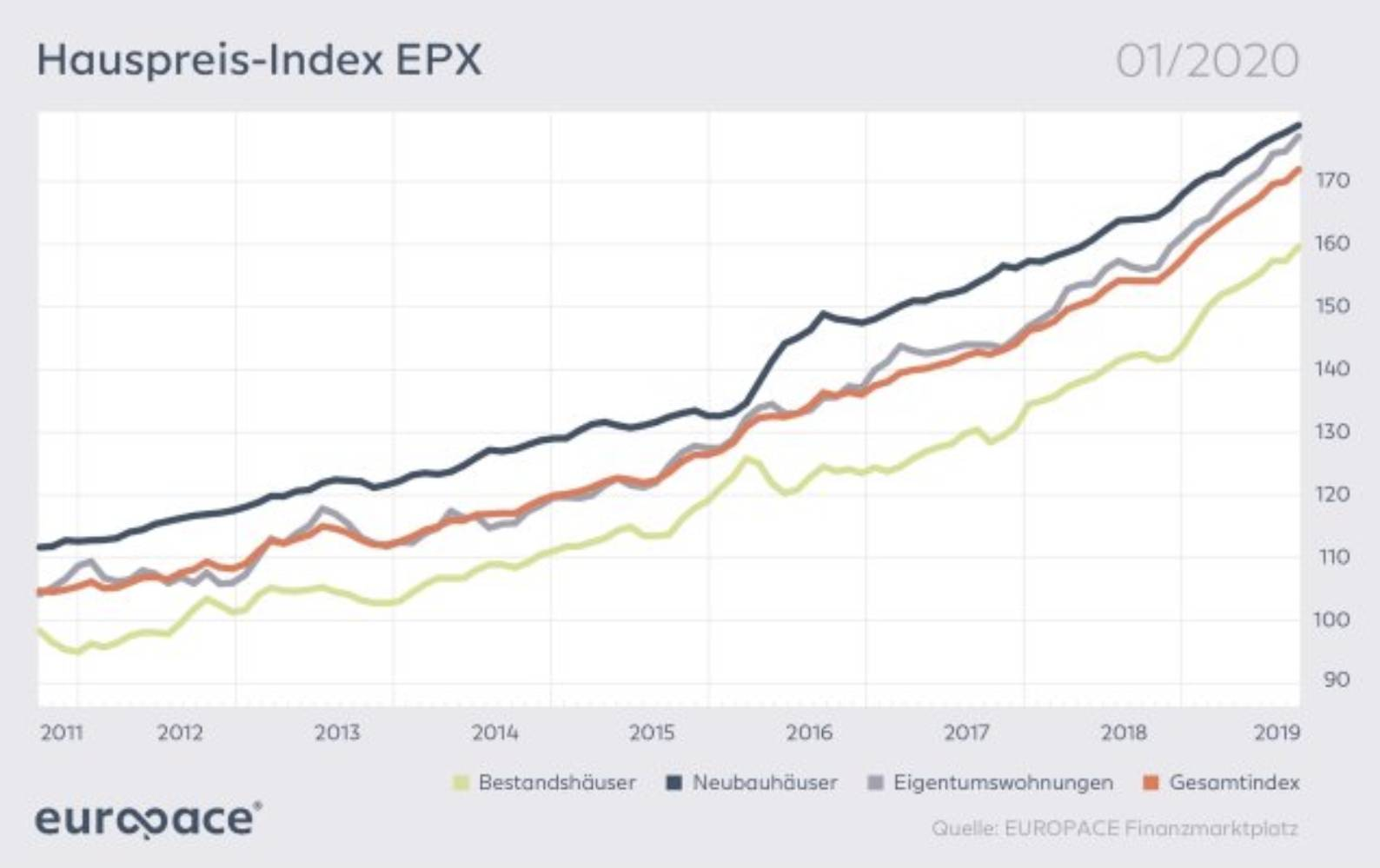Europace Hauspreisindex steigt immer weiter an - Preisboom bei Immobilien!