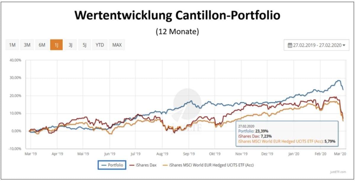Geldanlage im Cantillon-Portfolio Wertentwicklung