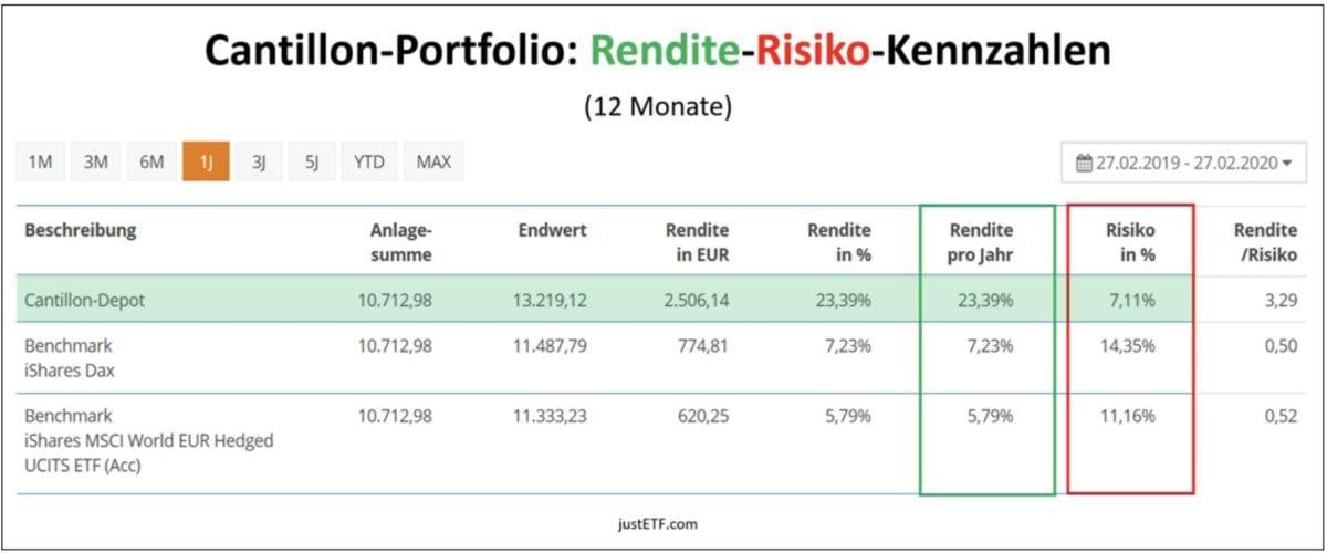 Rendite und Risiko Kennzahlen
