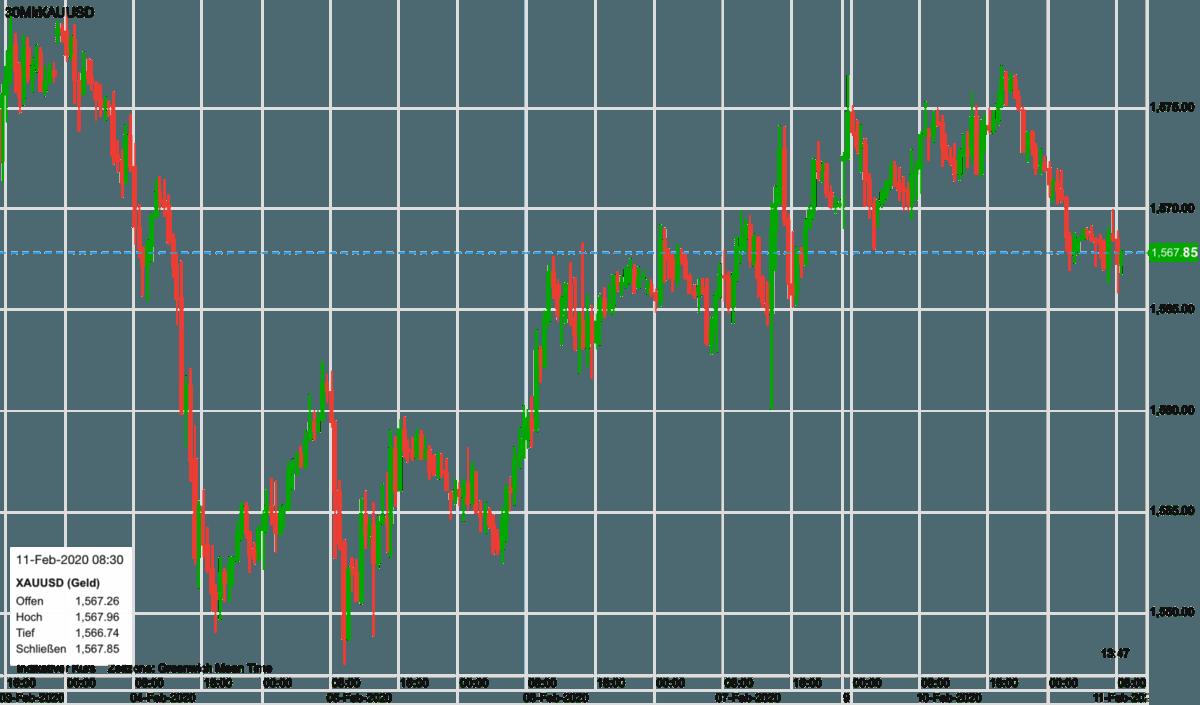 Chartverlauf im Goldpreis seit dem 4. Februar