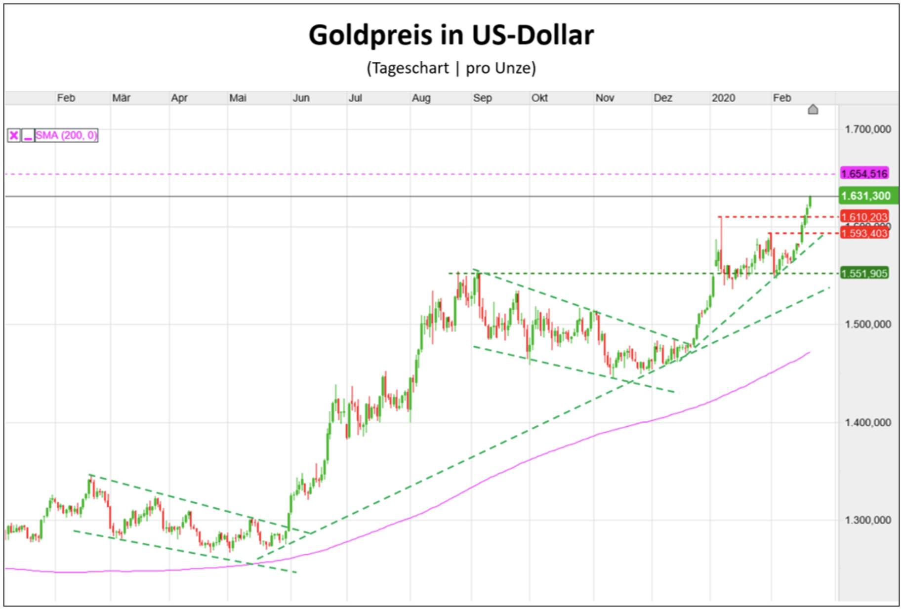 Goldpreis in US-Dollar Chartverlauf