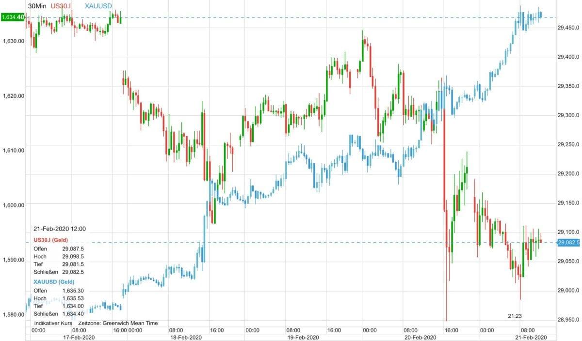 Goldpreis vs Dow 30 im Verlauf dieser Woche