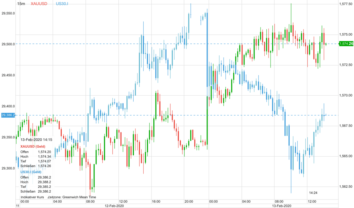 Goldpreis vs Dow 30 seit gestern früh