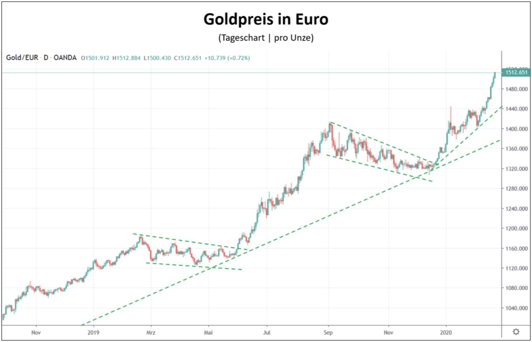 Chart des Goldpreis in Euro