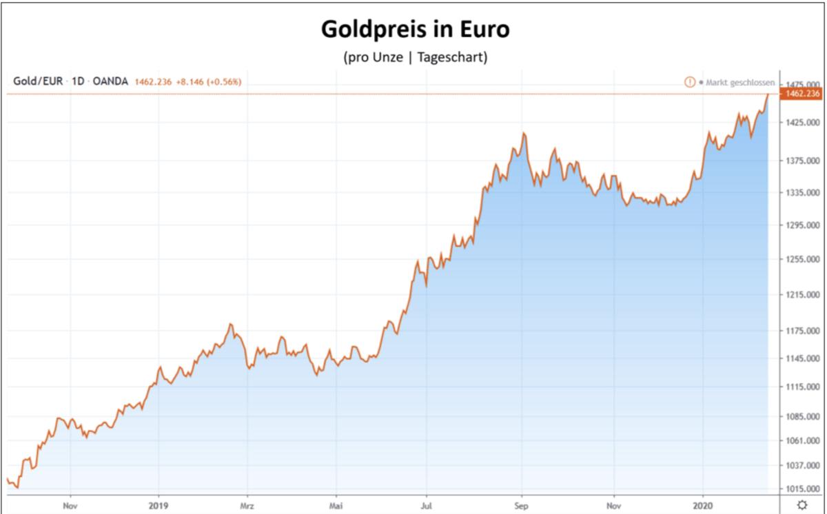 Goldpreis in Euro im Chartverlauf