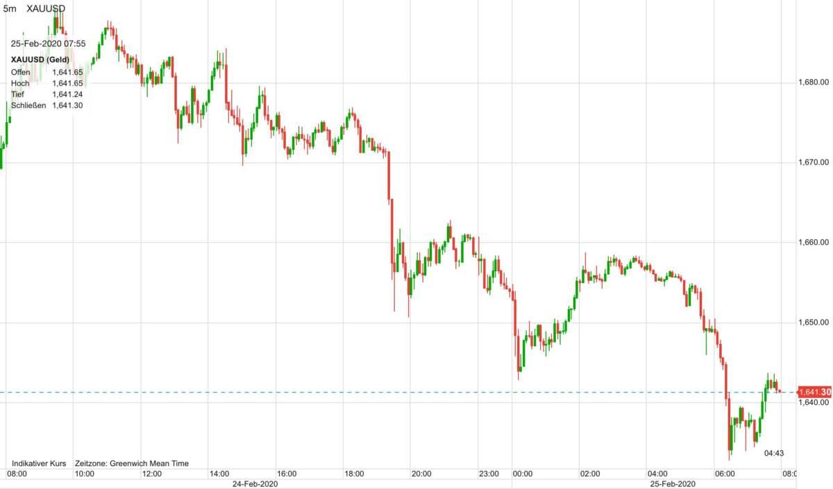 Goldpreis Verlauf seit gestern früh um 9 Uhr