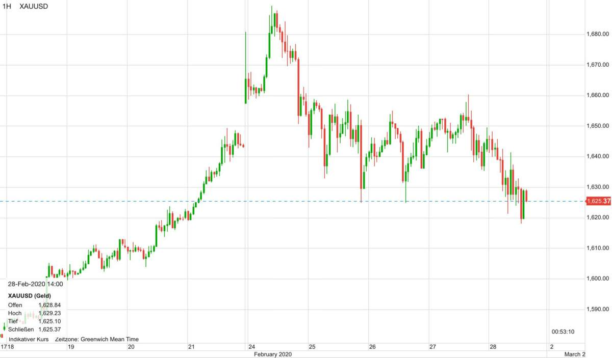 Verlauf im Goldpreis seit dem 18. Februar