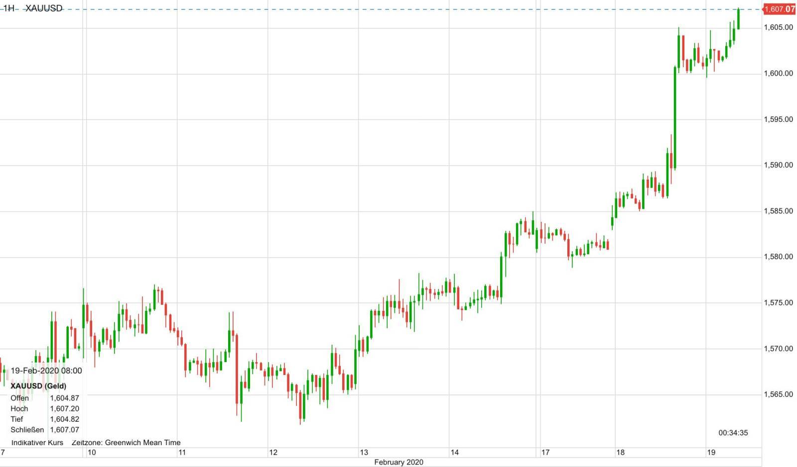 Goldpreis Verlauf seit dem 7. Februar