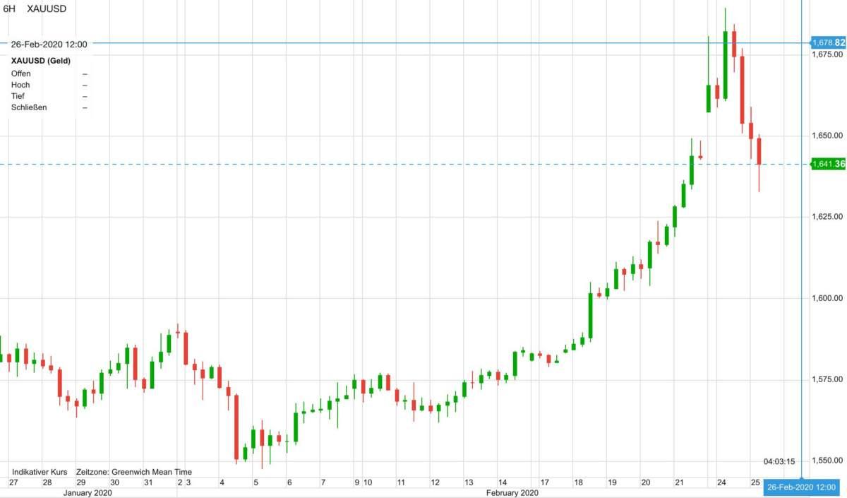 Goldpreis in US-Dollar im Verlauf der letzten 30 Tage