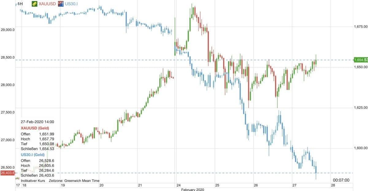 Goldpreis vs Dow 30 im Chartverlauf