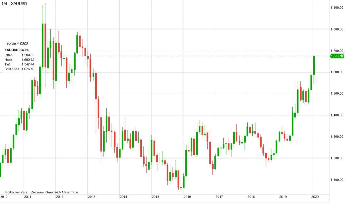 Goldpreis in US-Dollar im Verlauf der letzten zehn Jahre