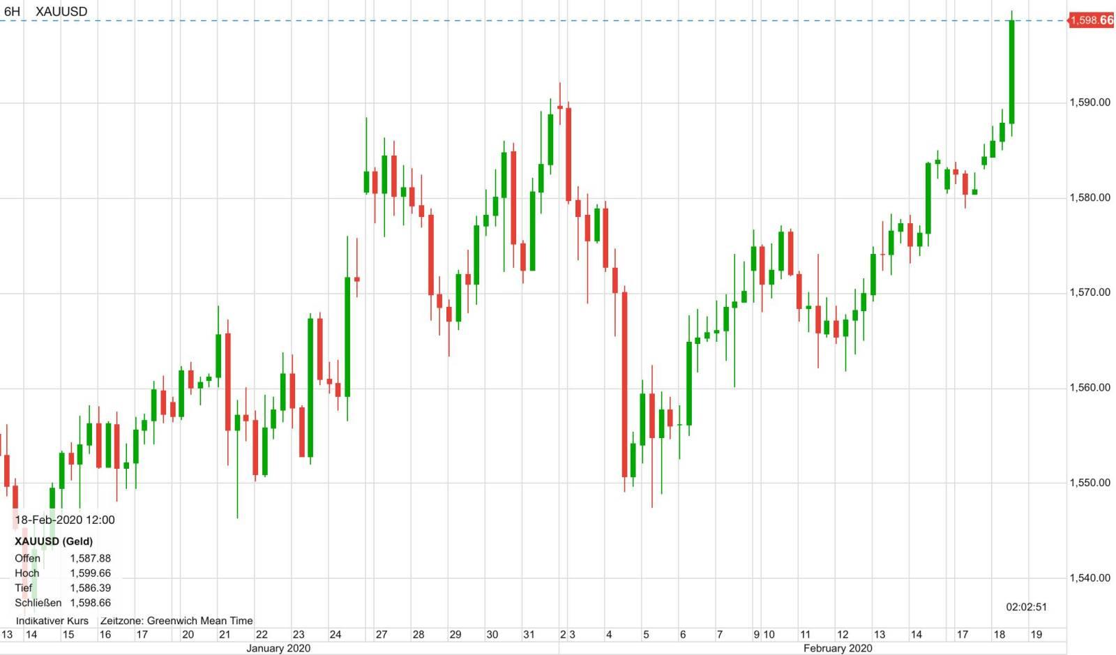 Goldpreis Verlauf in US-Dollar seit Mitte Januar