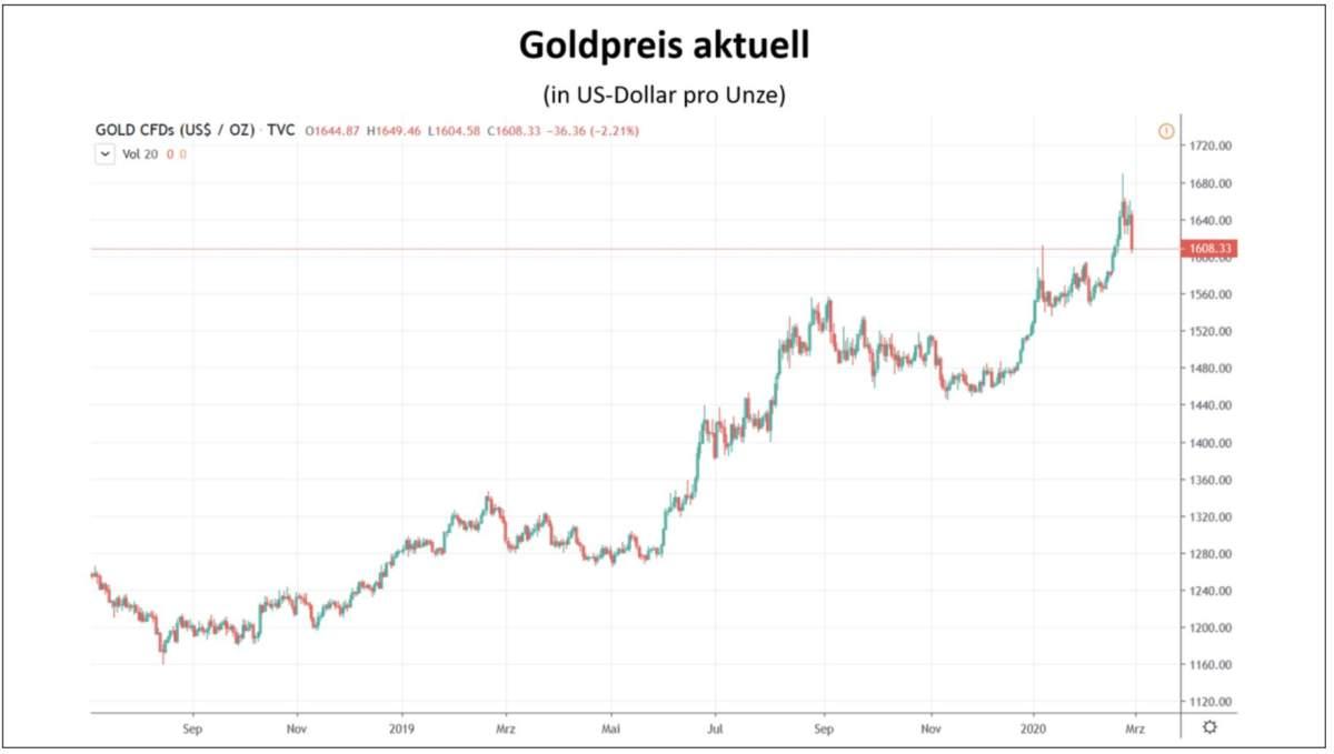 Der aktuelle Kursverlauf im Goldpreis