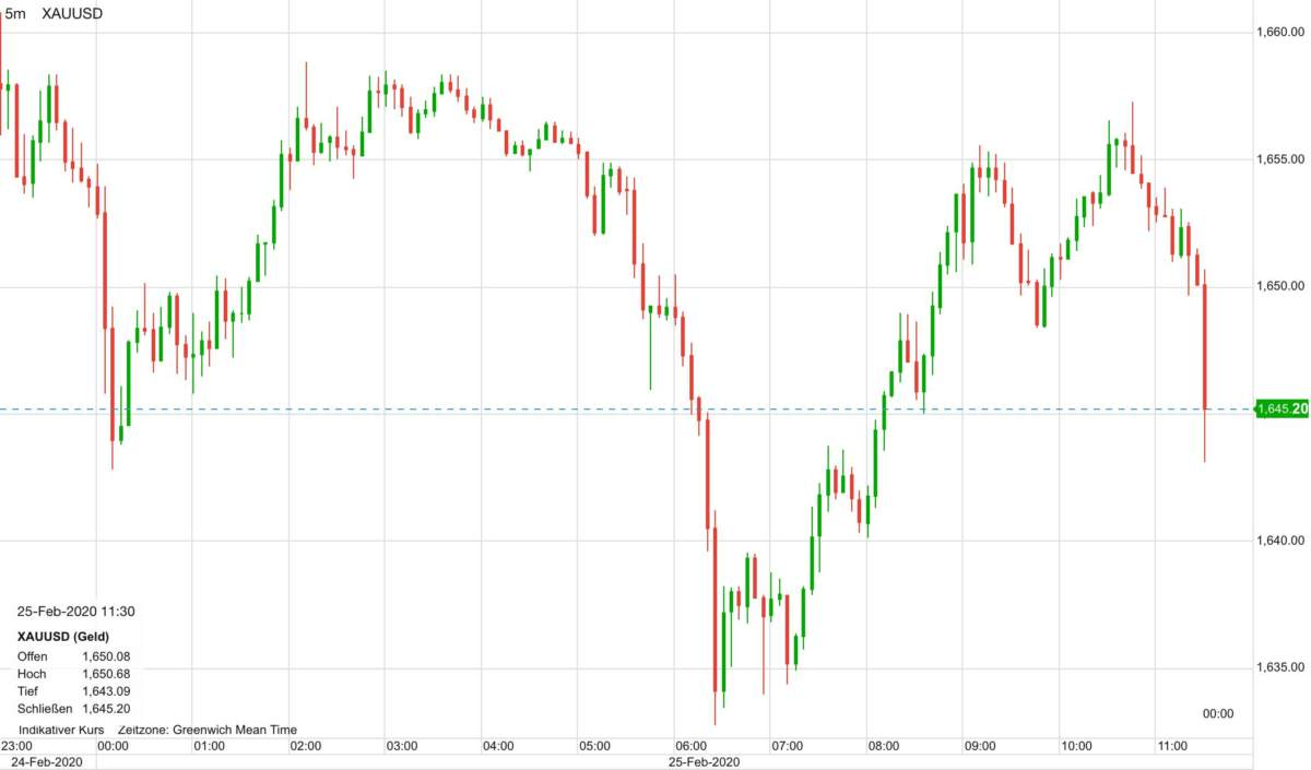 Goldpreis in US-Dollar seit heute Nacht