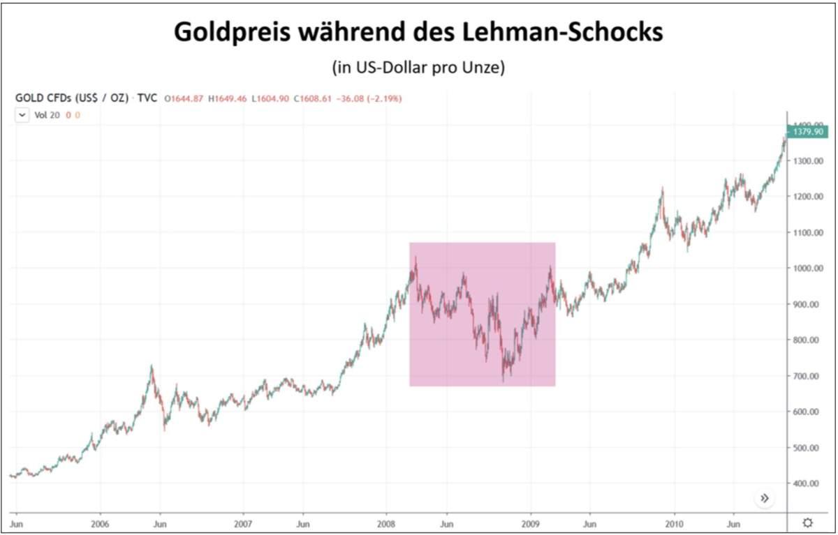Goldpreis Verlauf während der Lehman-Krise