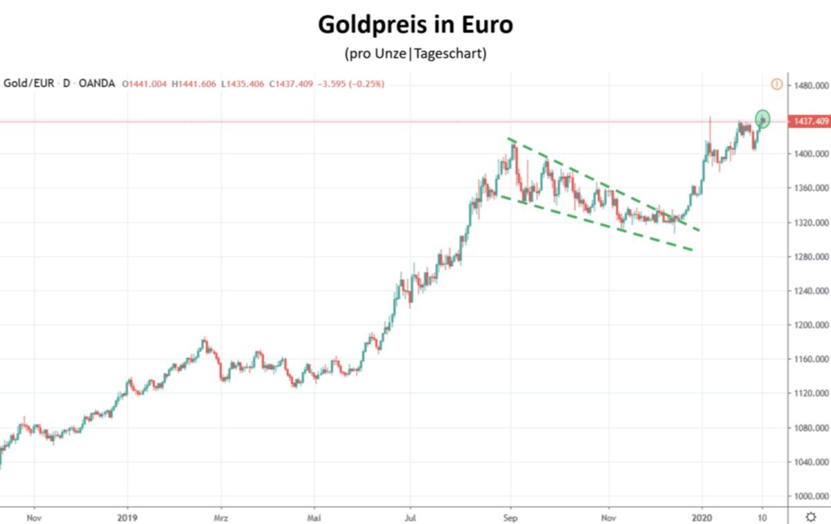 Goldpreis in Euro im Chartverlauf seit November 2019