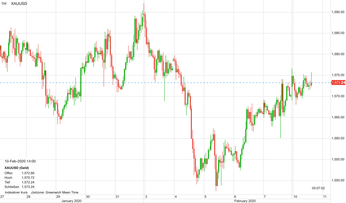 Goldpreis Verlauf seit dem 27. Januar