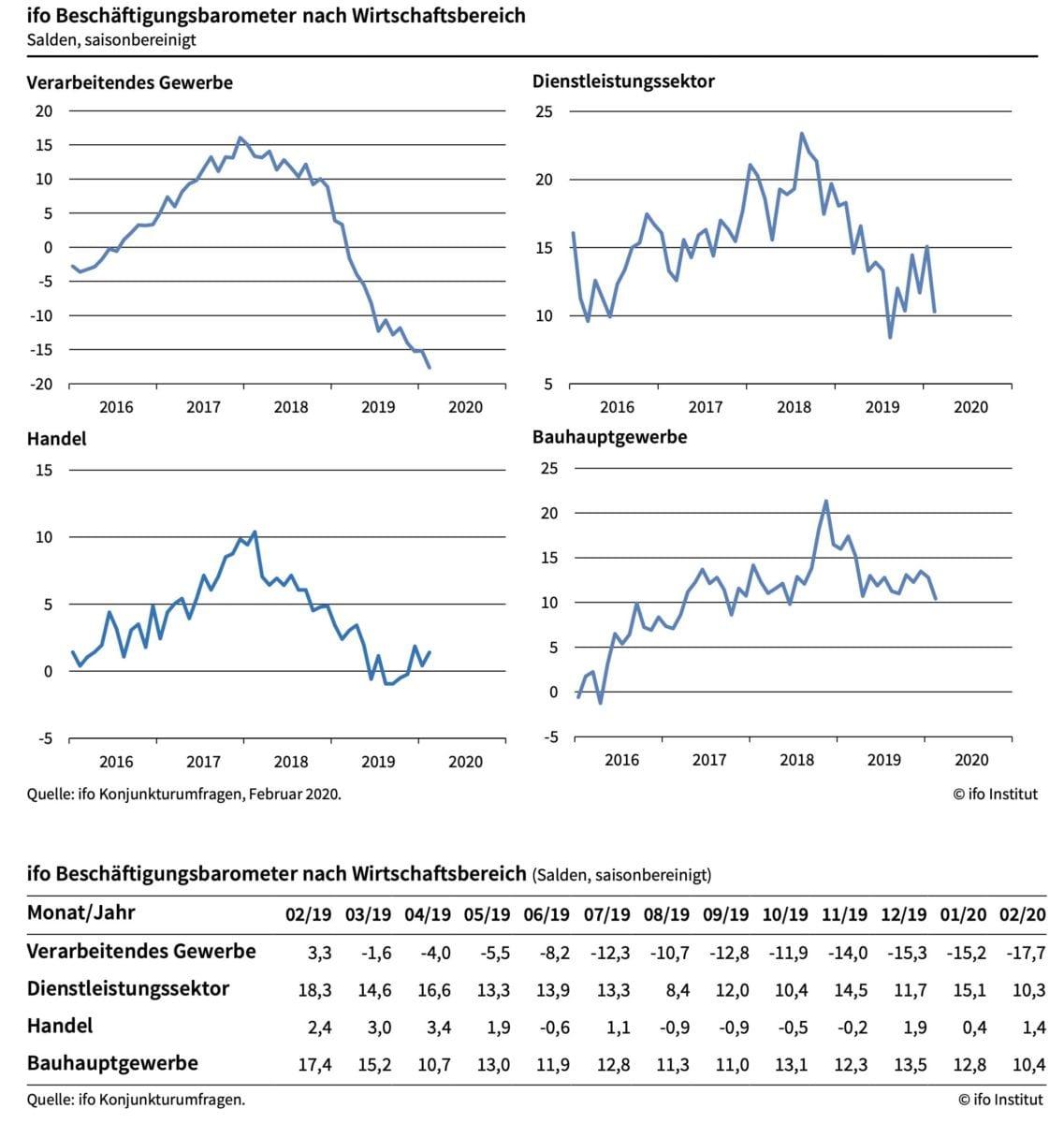 ifo Beschäftigungsbarometer im Detail