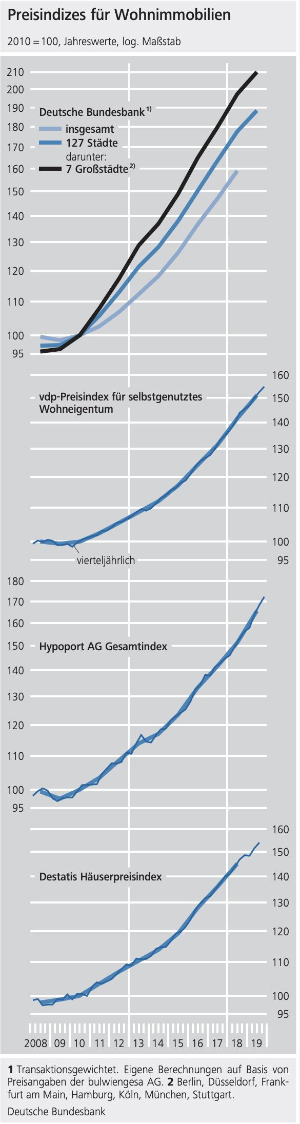 Verschiedene Preisindizes für Immobilien