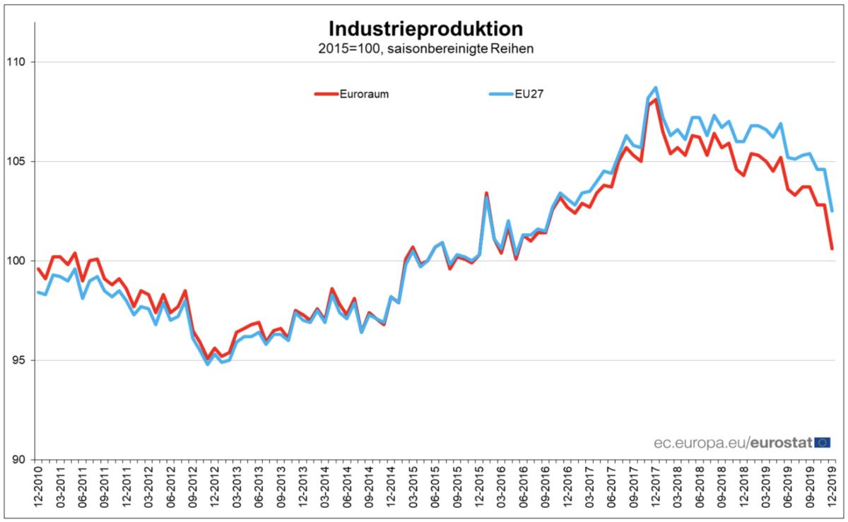 Verlauf der Industrieproduktion in EU und Eurozone seit 2010