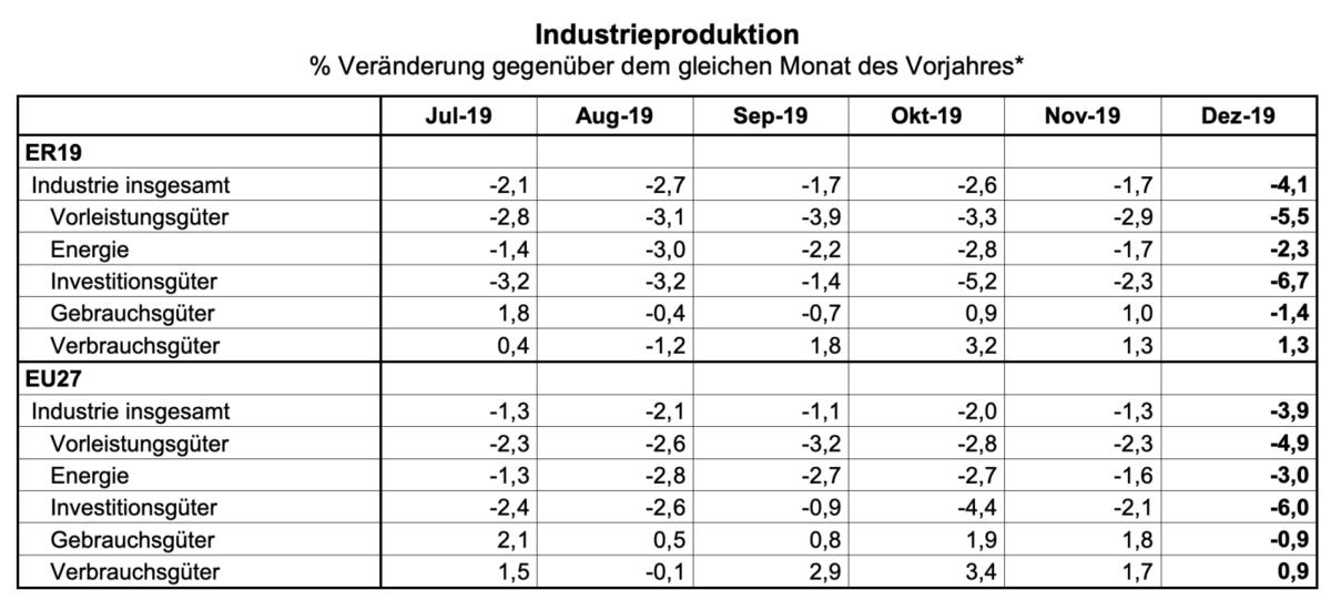 Detaildaten zur Industrieproduktion
