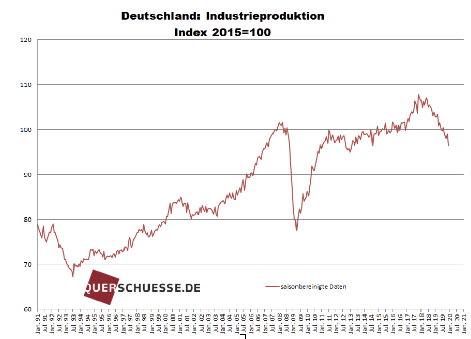 Deutsche Industrieproduktion Chart