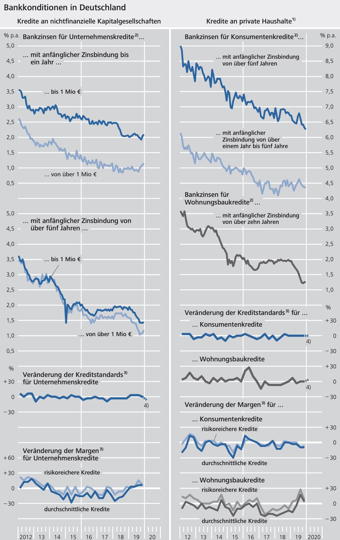 Bundesbank Statistik über Zinsen für Kredite