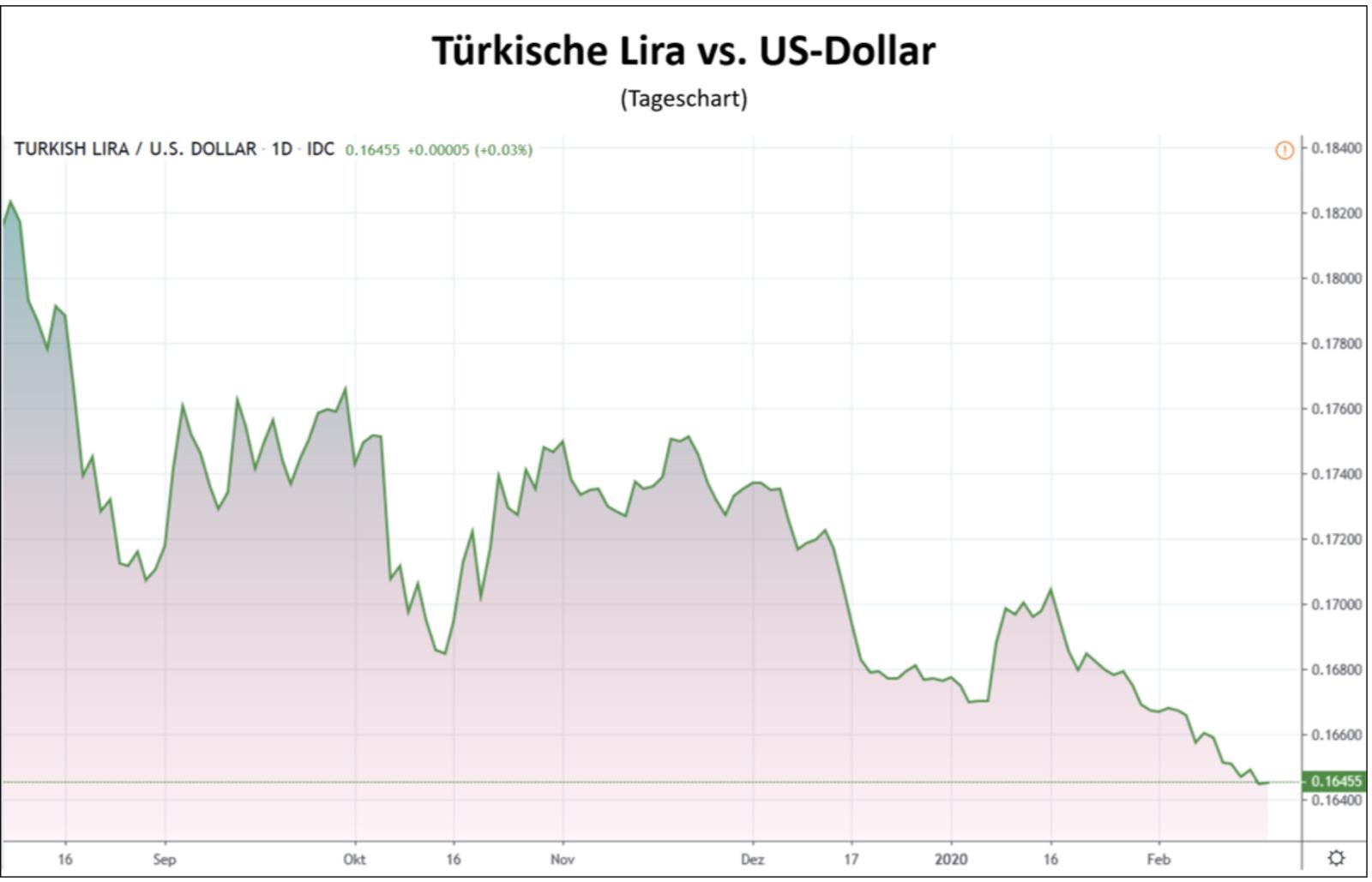 Türkische Lira vs US-Dollar