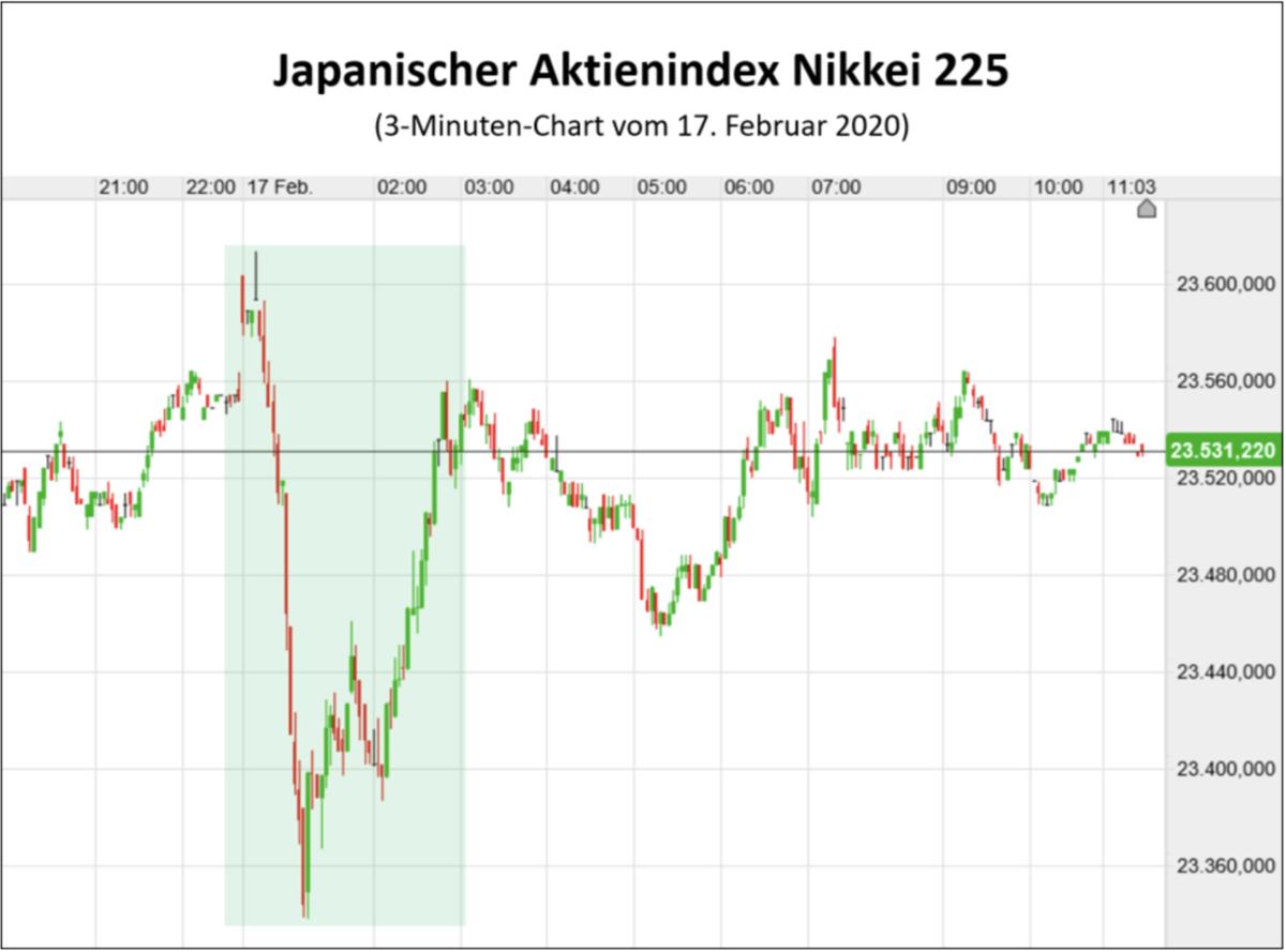 Nikkei 225 Index Chart