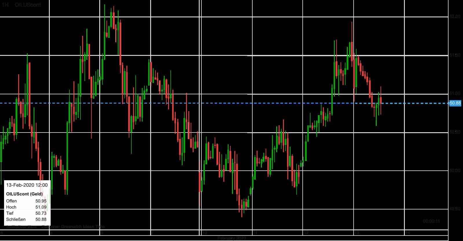 Ölpreis WTI Verlauf im Chart seit dem 4. Februar
