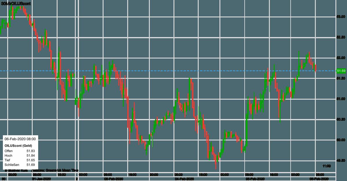 Verlauf im WTI Ölpreis seit letztem Freitag