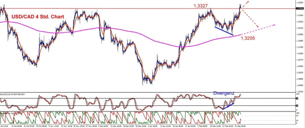 Ölpreis ist wichtig für US-Dollar vs Kanadischer Dollar